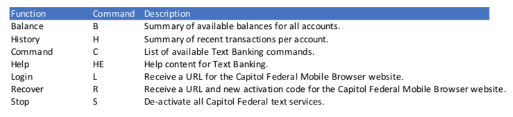 Text banking list of commands.